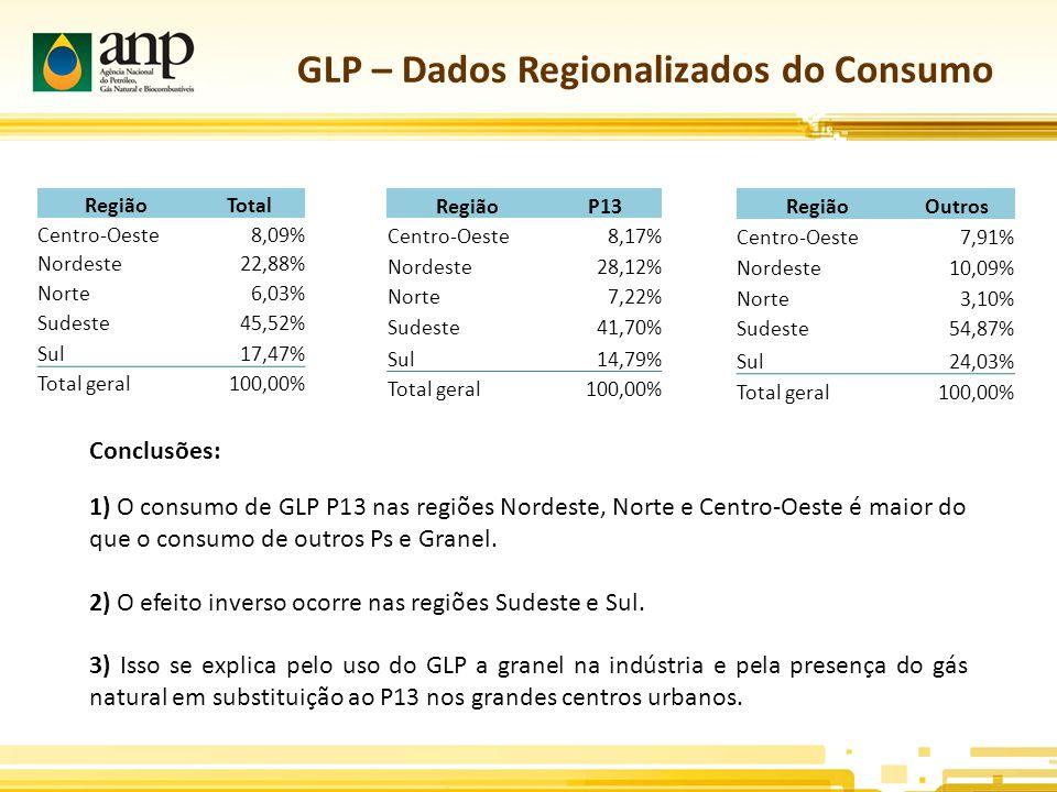 GLP – Dados Regionalizados do Consumo RegiãoTotal Centro-Oeste8,09% Nordeste22,88% Norte6,03% Sudeste45,52% Sul17,47% Total geral100,00% RegiãoP13 Centro-Oeste8,17% Nordeste28,12% Norte7,22% Sudeste41,70% Sul14,79% Total geral100,00% RegiãoOutros Centro-Oeste7,91% Nordeste10,09% Norte3,10% Sudeste54,87% Sul24,03% Total geral100,00% 1) O consumo de GLP P13 nas regiões Nordeste, Norte e Centro-Oeste é maior do que o consumo de outros Ps e Granel.