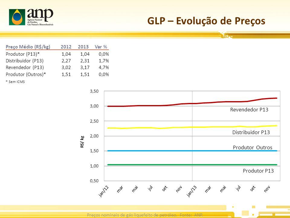 GLP – Evolução de Preços Preços nominais de gás liquefeito de petróleo.
