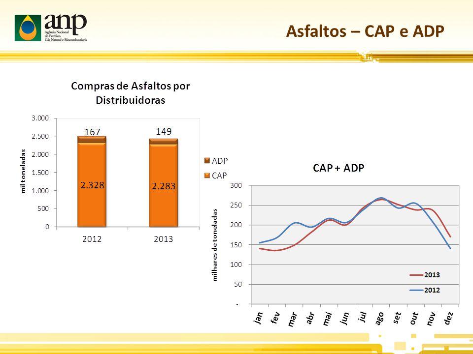 Asfaltos – CAP e ADP