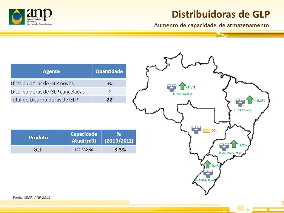 Volume de Entregas – Biodiesel 6 leilões em 2013 Volumes arrematados: 2012 - 2.710 mil m³ 2013 - 3.063 mil m ³ Volumes arrematados: 2012 - 2.710 mil m³ 2013 - 3.063 mil m ³ Capacidade Nominal Anual (mil m³) Fonte: ANP, ABIOVE.