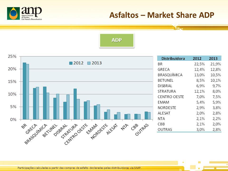 Asfaltos – Market Share ADP Participações calculadas a partir das compras de asfalto declaradas pelas distribuidoras via SIMP.