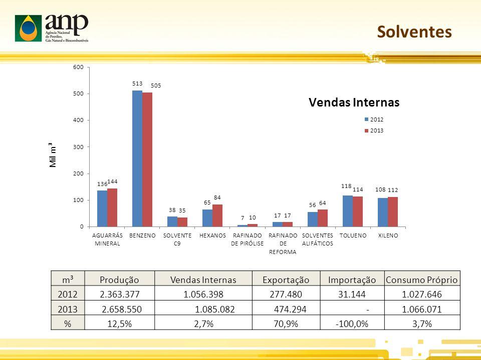 Solventes m³ProduçãoVendas InternasExportaçãoImportaçãoConsumo Próprio 20122.363.3771.056.398277.48031.1441.027.646 2013 2.658.550 1.085.082 474.294 -1.066.071 % 12,5%2,7%70,9%-100,0%3,7% Mil m³