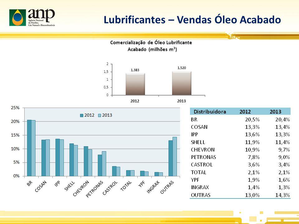 Lubrificantes – Vendas Óleo Acabado 1,383 1,520 0 0,5 1 1,5 2 20122013 Comercialização de Óleo Lubrificante Acabado (milhões m³)