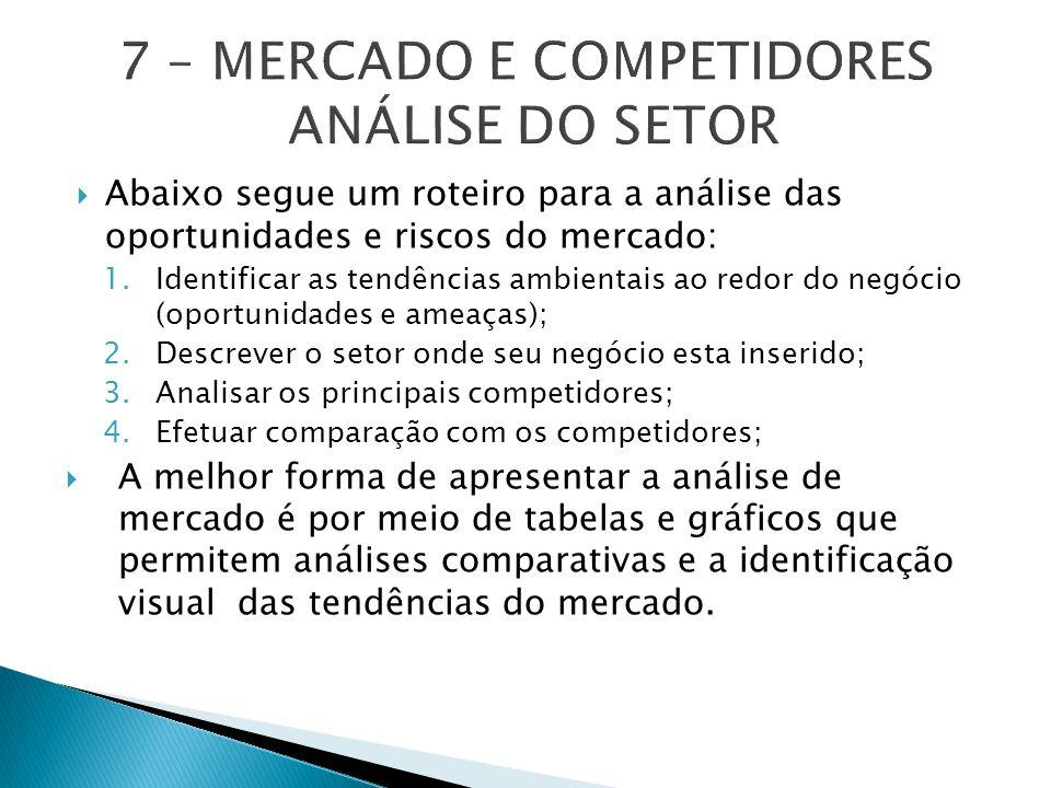  Abaixo segue um roteiro para a análise das oportunidades e riscos do mercado: 1.Identificar as tendências ambientais ao redor do negócio (oportunidades e ameaças); 2.Descrever o setor onde seu negócio esta inserido; 3.Analisar os principais competidores; 4.Efetuar comparação com os competidores;  A melhor forma de apresentar a análise de mercado é por meio de tabelas e gráficos que permitem análises comparativas e a identificação visual das tendências do mercado.