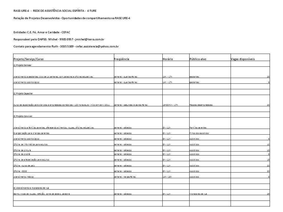 RASE-URE-4 - REDE DE ASSISTÊNCIA SOCIAL ESPÍRITA - 4 ªURE Relação de Projetos Desenvolvidos - Oportunidades de compartilhamento na RASE URE-4 Entidade