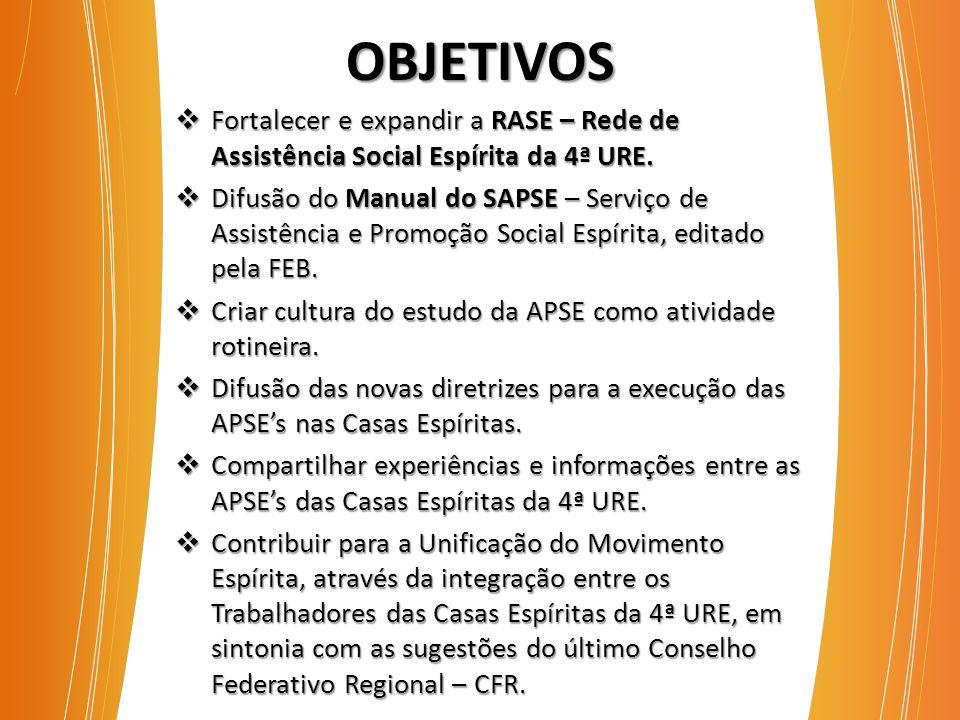 OBJETIVOS  Fortalecer e expandir a RASE – Rede de Assistência Social Espírita da 4ª URE.  Difusão do Manual do SAPSE – Serviço de Assistência e Prom