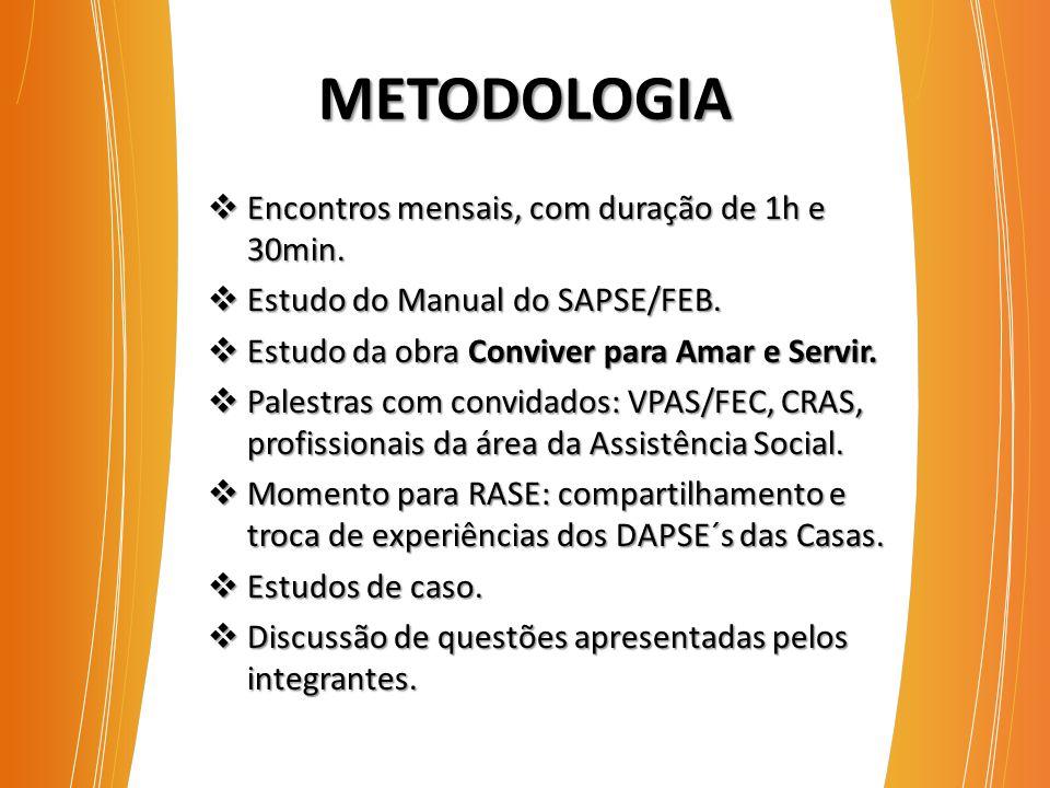 METODOLOGIA  Encontros mensais, com duração de 1h e 30min.  Estudo do Manual do SAPSE/FEB.  Estudo da obra Conviver para Amar e Servir.  Palestras