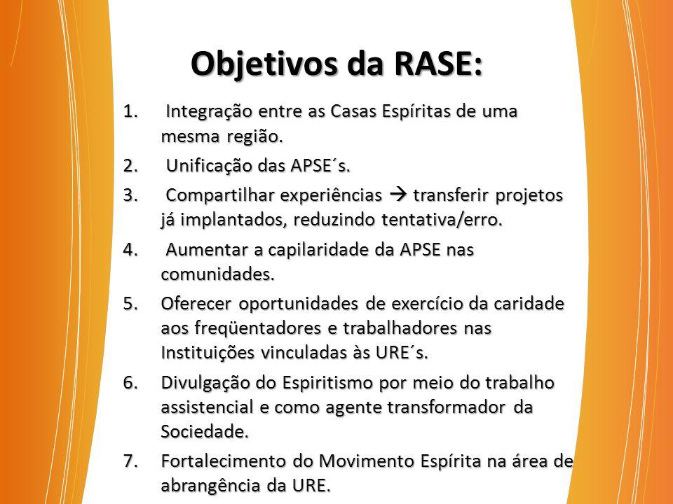 Objetivos da RASE: 1. Integração entre as Casas Espíritas de uma mesma região. 2. Unificação das APSE´s. 3. Compartilhar experiências  transferir pro