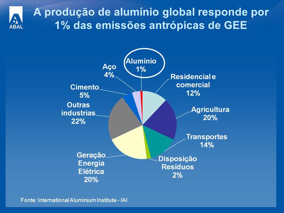A produção de alumínio global responde por 1% das emissões antrópicas de GEE Fonte: International Aluminium Institute - IAI