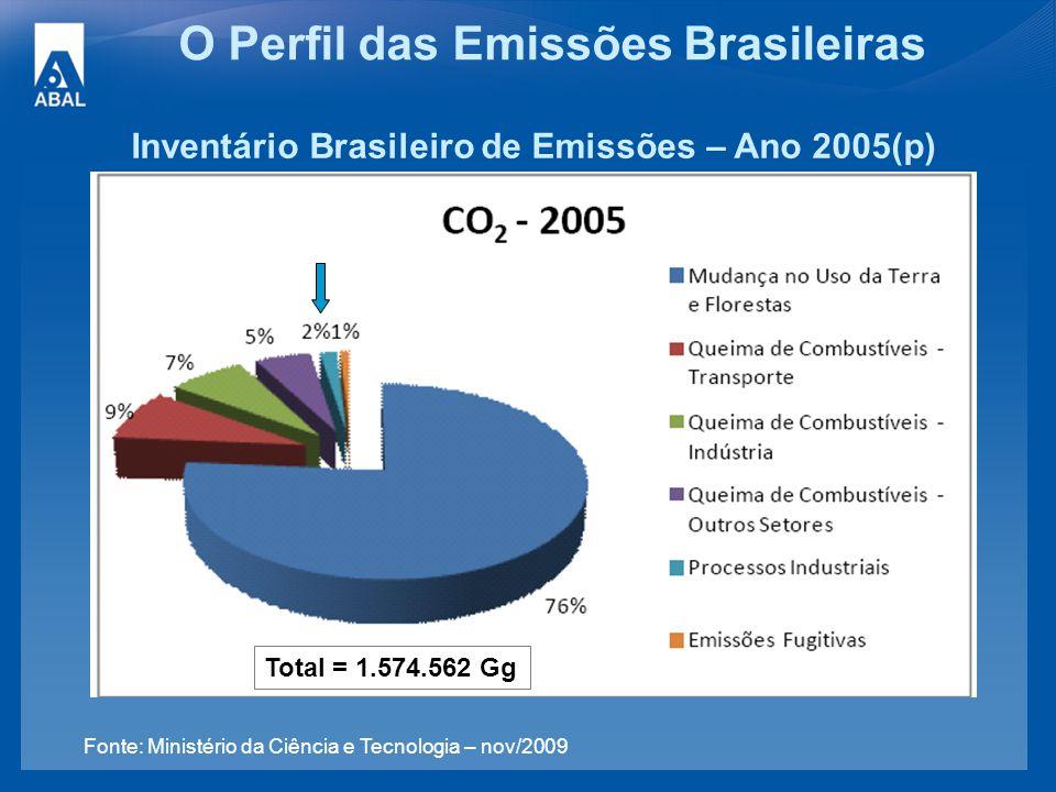 O Perfil das Emissões Brasileiras Inventário Brasileiro de Emissões – Ano 2005(p) Fonte: Ministério da Ciência e Tecnologia – nov/2009 Total = 1.574.5
