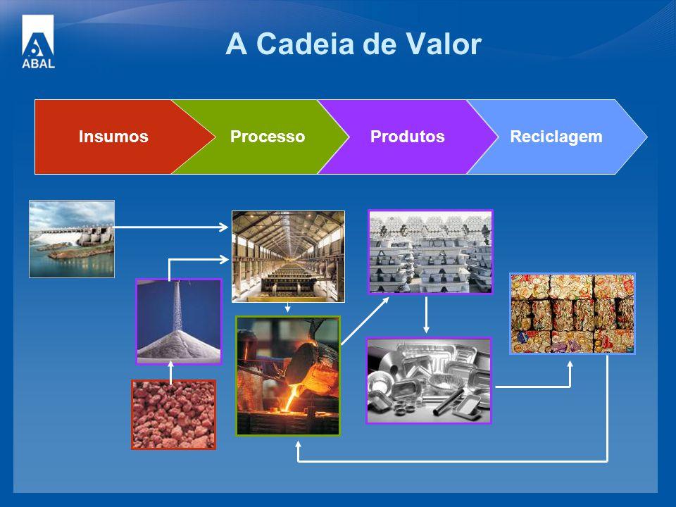 A Cadeia de Valor Produtos ProcessoReciclagemInsumos