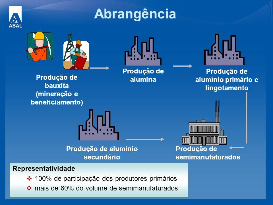 Abrangência Produção de bauxita (mineração e beneficiamento) Produção de alumina Produção de alumínio primário e lingotamento Produção de alumínio sec