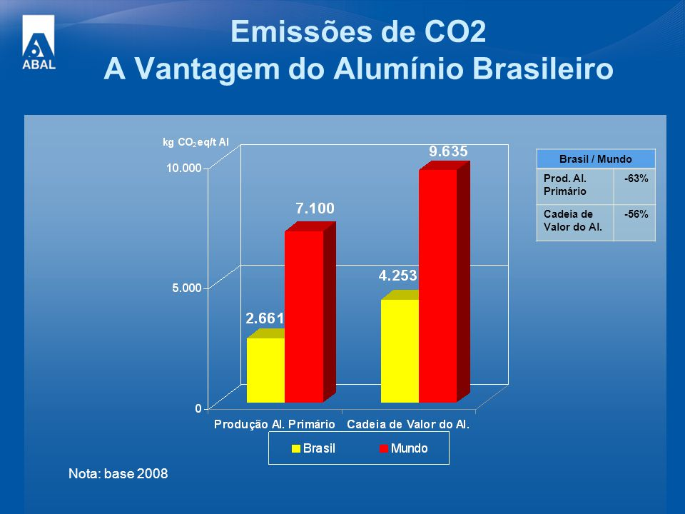 Emissões de CO2 A Vantagem do Alumínio Brasileiro Nota: base 2008 Brasil / Mundo Prod. Al. Primário -63% Cadeia de Valor do Al. -56%