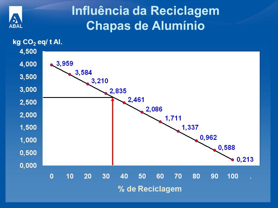 Influência da Reciclagem Chapas de Alumínio kg CO 2 eq/ t Al. % de Reciclagem