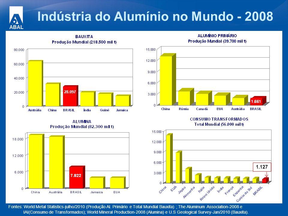 Indústria do Alumínio no Mundo - 2008 28.097 1.127 Fontes: World Metal Statistics-julho/2010 (Produção Al. Primário e Total Mundial Bauxita) ; The Alu