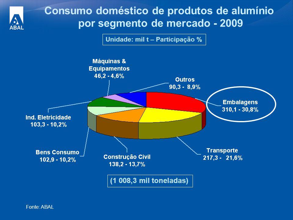 Consumo doméstico de produtos de alumínio por segmento de mercado - 2009 Fonte: ABAL (1 008,3 mil toneladas) Unidade: mil t – Participação %