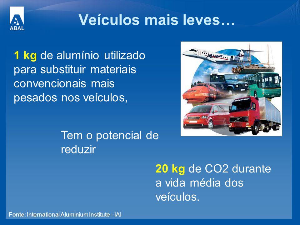 Veículos mais leves… 1 kg de alumínio utilizado para substituir materiais convencionais mais pesados nos veículos, Tem o potencial de reduzir 20 kg de