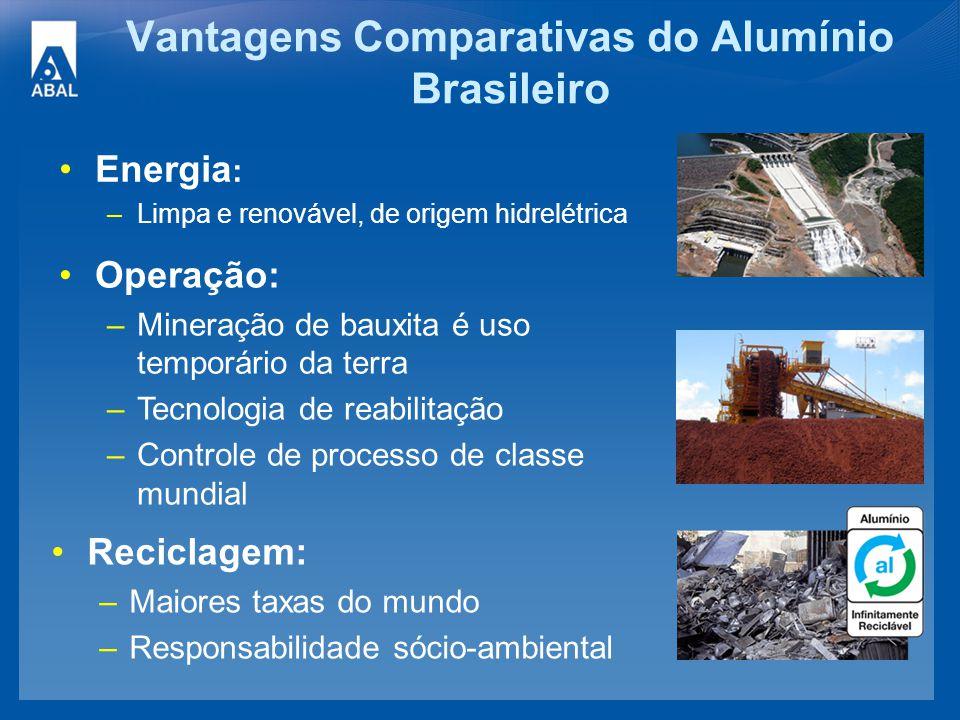 Vantagens Comparativas do Alumínio Brasileiro Energia : –Limpa e renovável, de origem hidrelétrica Reciclagem: –Maiores taxas do mundo –Responsabilida