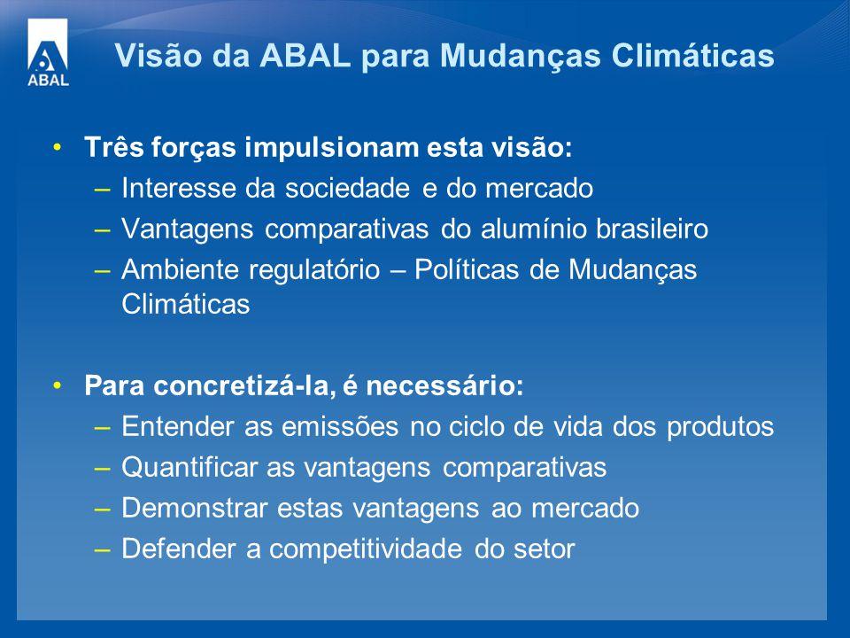 Visão da ABAL para Mudanças Climáticas Três forças impulsionam esta visão: –Interesse da sociedade e do mercado –Vantagens comparativas do alumínio br