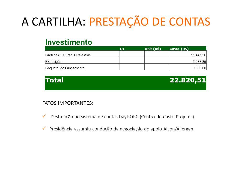 A CARTILHA: PRESTAÇÃO DE CONTAS FATOS IMPORTANTES: Destinação no sistema de contas DayHORC (Centro de Custo Projetos) Presidência assumiu condução da negociação do apoio Alcon/Allergan Investimento QTUnit (R$)Custo (R$) Cartilhas + Curso + Palestras 11.447,36 Exposição 2.283,35 Coquetel de Lançamento 9.089,80 Total 22.820,51