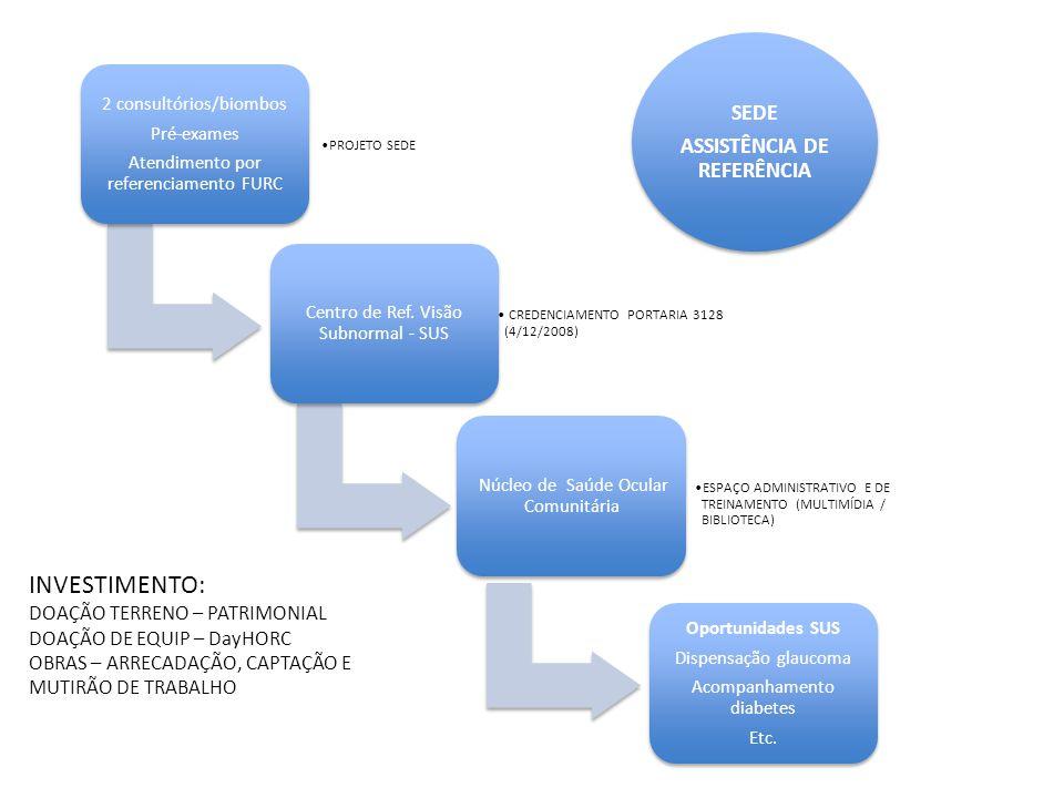 2 consultórios/biombos Pré-exames Atendimento por referenciamento FURC PROJETO SEDE Centro de Ref.