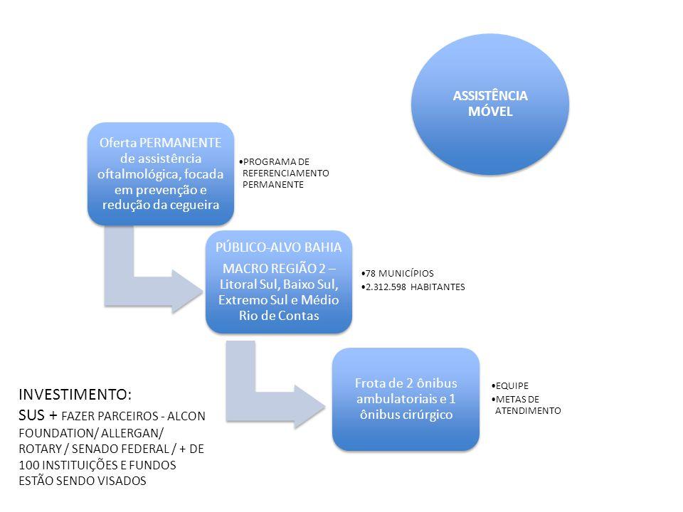 Oferta PERMANENTE de assistência oftalmológica, focada em prevenção e redução da cegueira PROGRAMA DE REFERENCIAMENTO PERMANENTE Frota de 2 ônibus ambulatoriais e 1 ônibus cirúrgico EQUIPE METAS DE ATENDIMENTO PÚBLICO-ALVO BAHIA MACRO REGIÃO 2 – Litoral Sul, Baixo Sul, Extremo Sul e Médio Rio de Contas 78 MUNICÍPIOS 2.312.598 HABITANTES ASSISTÊNCIA MÓVEL INVESTIMENTO: SUS + FAZER PARCEIROS - ALCON FOUNDATION/ ALLERGAN/ ROTARY / SENADO FEDERAL / + DE 100 INSTITUIÇÕES E FUNDOS ESTÃO SENDO VISADOS