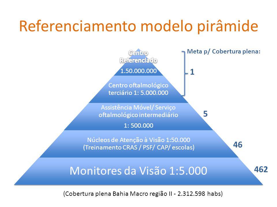 Referenciamento modelo pirâmide Centro oftalmológico terciário 1: 5.000.000 Assistência Móvel/ Serviço oftalmológico intermediário 1: 500.000 Núcleos de Atenção à Visão 1:50.000 (Treinamento CRAS / PSF/ CAP/ escolas) Monitores da Visão 1:5.000 (Cobertura plena Bahia Macro região II - 2.312.598 habs) 46 5 1 Meta p/ Cobertura plena: 462