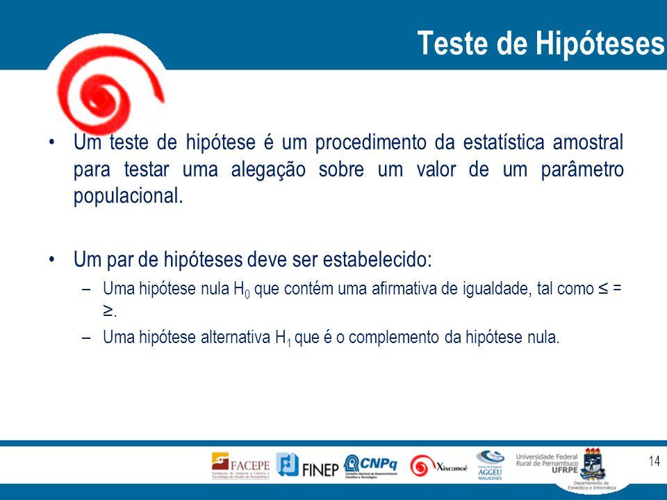 Teste de Hipóteses 14 Um teste de hipótese é um procedimento da estatística amostral para testar uma alegação sobre um valor de um parâmetro populacio