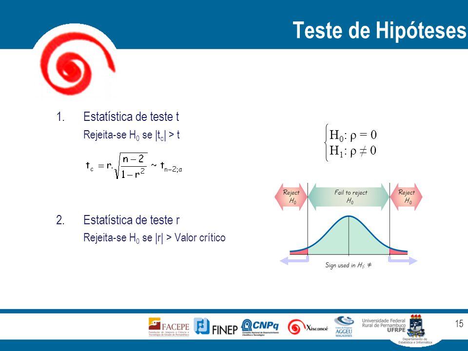 Teste de Hipóteses 15 1.Estatística de teste t Rejeita-se H 0 se |t c | > t 2.Estatística de teste r Rejeita-se H 0 se |r| > Valor crítico H 0 : ρ = 0 H 1 : ρ ≠ 0