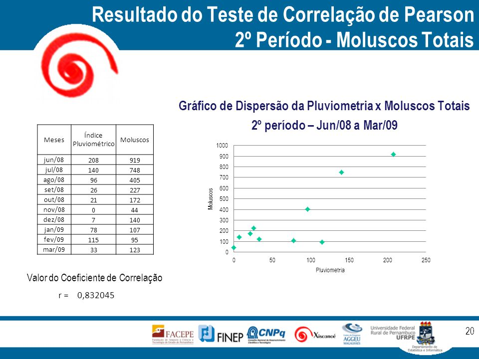 Resultado do Teste de Correlação de Pearson 2º Período - Moluscos Totais 20 Gráfico de Dispersão da Pluviometria x Moluscos Totais 2º período – Jun/08 a Mar/09 Meses Índice Pluviométrico Moluscos jun/08 208919 jul/08 140748 ago/08 96405 set/08 26227 out/08 21172 nov/08 044 dez/08 7140 jan/09 78107 fev/09 11595 mar/09 33123 r =0,832045 Valor do Coeficiente de Correlação
