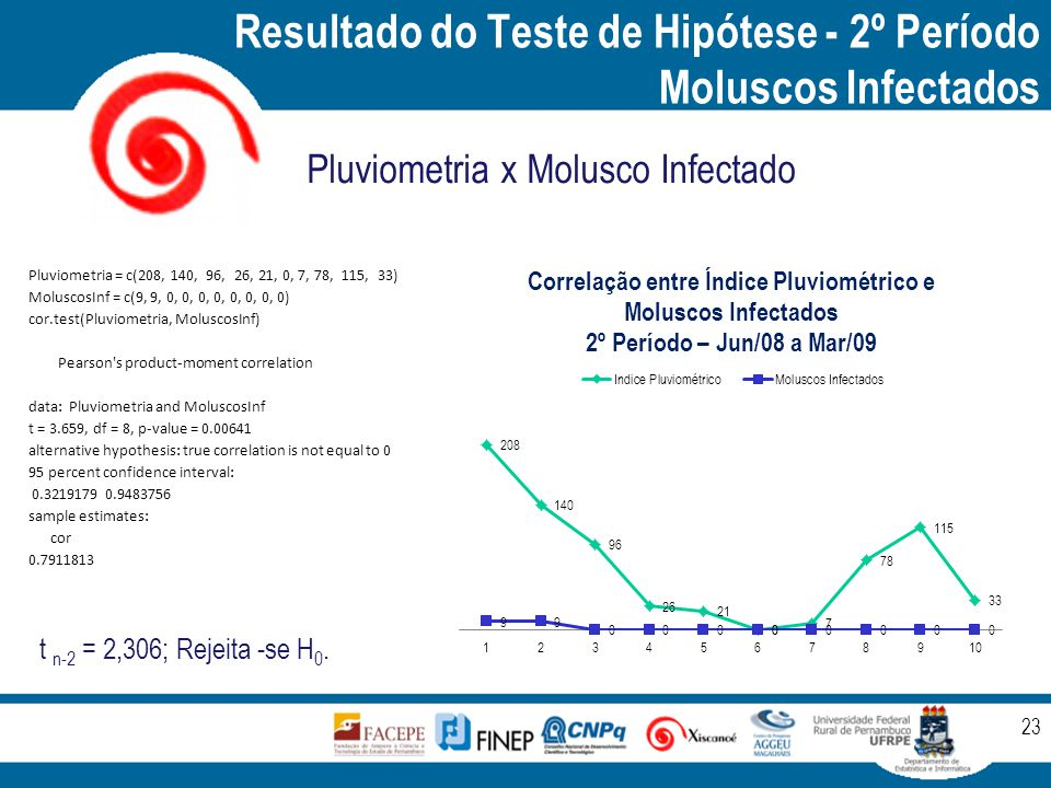 Resultado do Teste de Hipótese - 2º Período Moluscos Infectados 23 Pluviometria x Molusco Infectado Pluviometria = c(208, 140, 96, 26, 21, 0, 7, 78, 115, 33) MoluscosInf = c(9, 9, 0, 0, 0, 0, 0, 0, 0, 0) cor.test(Pluviometria, MoluscosInf) Pearson s product-moment correlation data: Pluviometria and MoluscosInf t = 3.659, df = 8, p-value = 0.00641 alternative hypothesis: true correlation is not equal to 0 95 percent confidence interval: 0.3219179 0.9483756 sample estimates: cor 0.7911813 t n-2 = 2,306; Rejeita -se H 0.