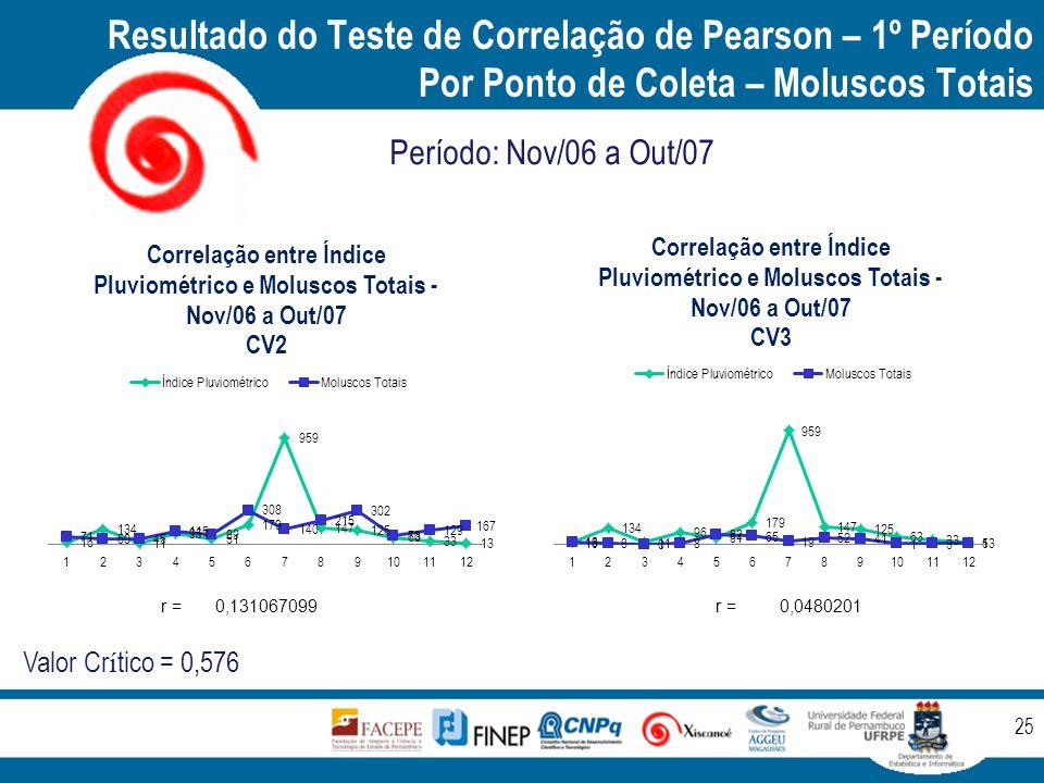 Resultado do Teste de Correlação de Pearson – 1º Período Por Ponto de Coleta – Moluscos Totais 25 Período: Nov/06 a Out/07 Valor Cr í tico = 0,576 r =0,131067099 r =0,0480201