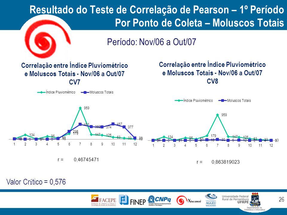 Resultado do Teste de Correlação de Pearson – 1º Período Por Ponto de Coleta – Moluscos Totais 26 Período: Nov/06 a Out/07 Valor Cr í tico = 0,576 r =0,46745471 r =0,863819023