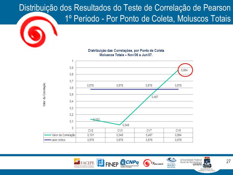 Distribuição dos Resultados do Teste de Correlação de Pearson 1º Período - Por Ponto de Coleta, Moluscos Totais 27
