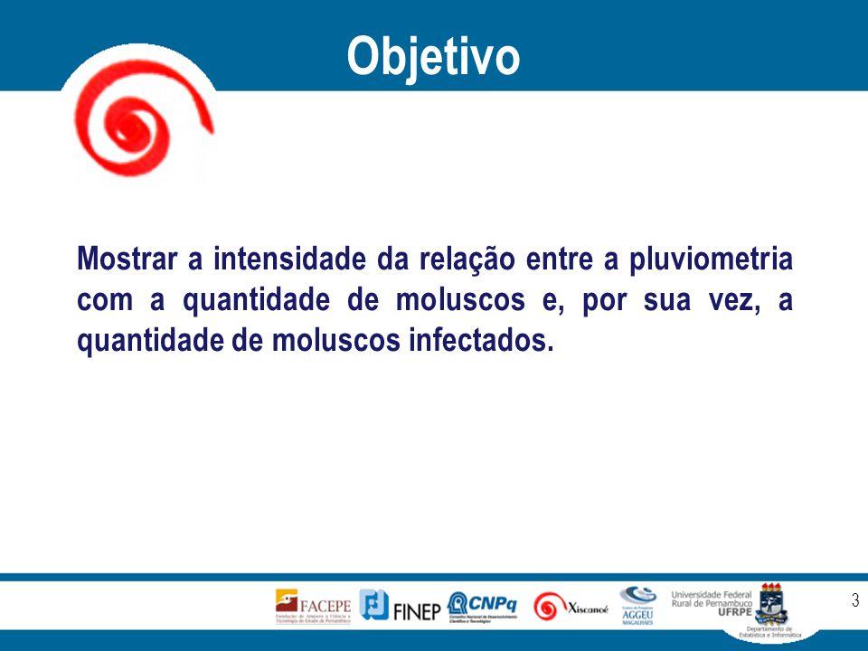 Objetivo 3 Mostrar a intensidade da relação entre a pluviometria com a quantidade de moluscos e, por sua vez, a quantidade de moluscos infectados.