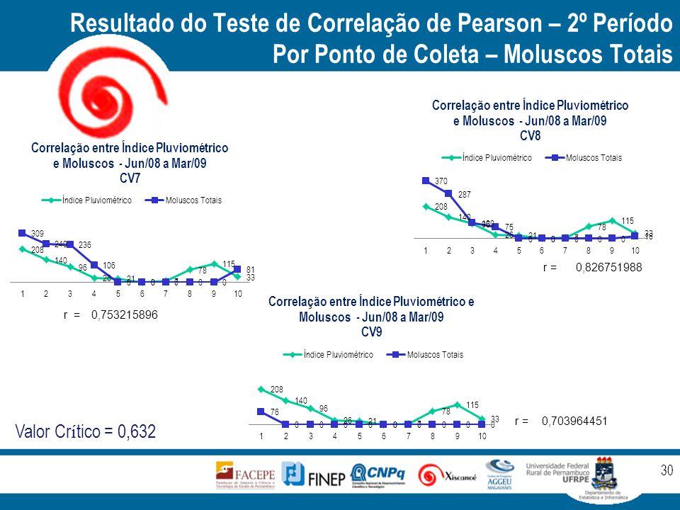 Resultado do Teste de Correlação de Pearson – 2º Período Por Ponto de Coleta – Moluscos Totais 30 r =0,753215896 r =r =0,826751988 r =0,703964451 Valor Cr í tico = 0,632