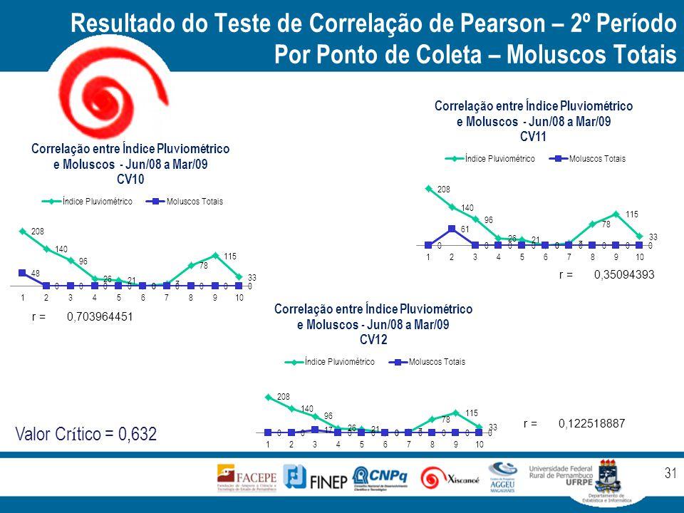 Resultado do Teste de Correlação de Pearson – 2º Período Por Ponto de Coleta – Moluscos Totais 31 r =0,703964451 r =0,35094393 r =0,122518887 Valor Cr í tico = 0,632