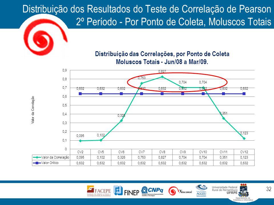 Distribuição dos Resultados do Teste de Correlação de Pearson 2º Período - Por Ponto de Coleta, Moluscos Totais 32