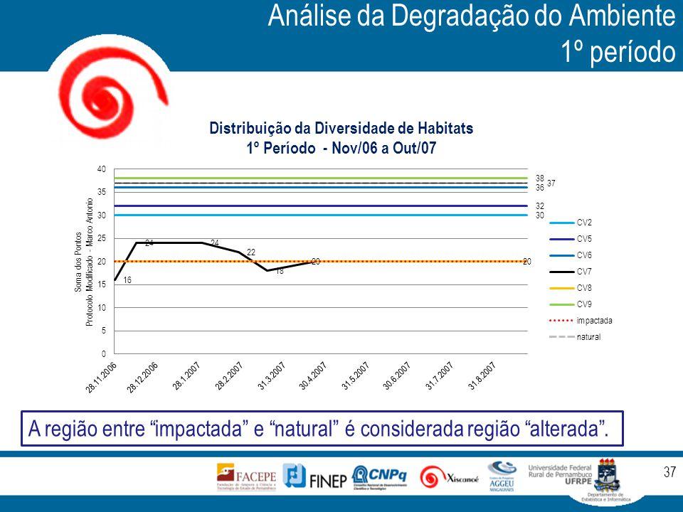 """Análise da Degradação do Ambiente 1º período 37 A região entre """"impactada"""" e """"natural"""" é considerada região """"alterada""""."""
