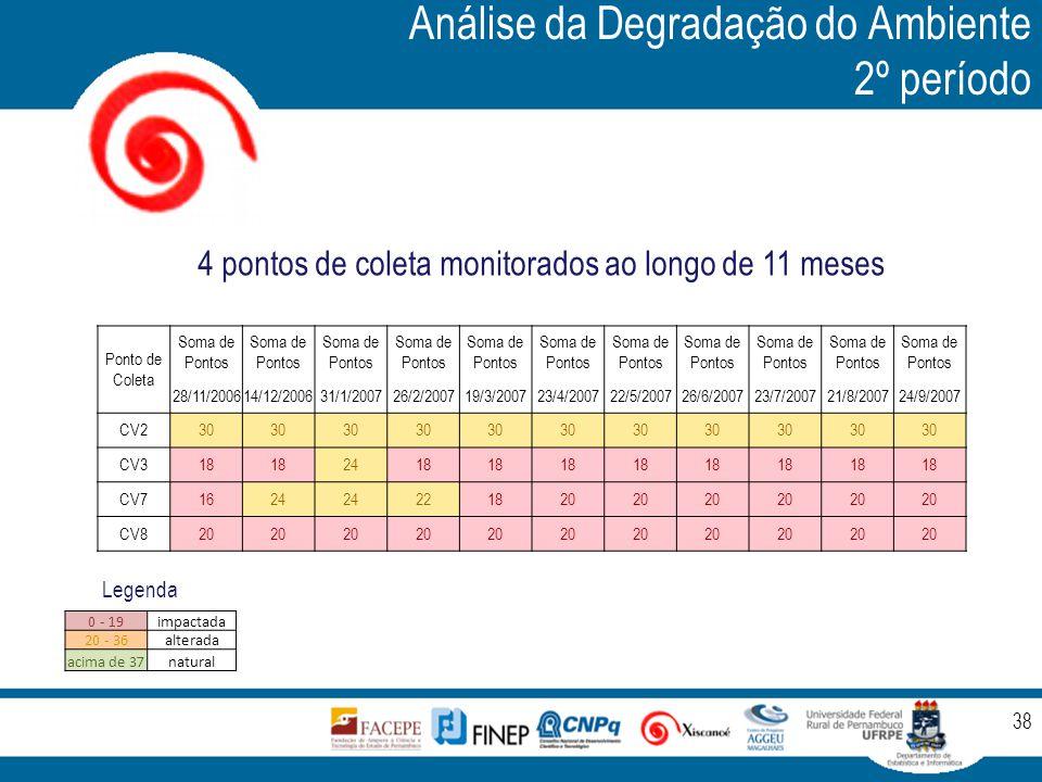 Análise da Degradação do Ambiente 2º período 38 0 - 19impactada 20 - 36alterada acima de 37natural Legenda Ponto de Coleta Soma de Pontos 28/11/200614