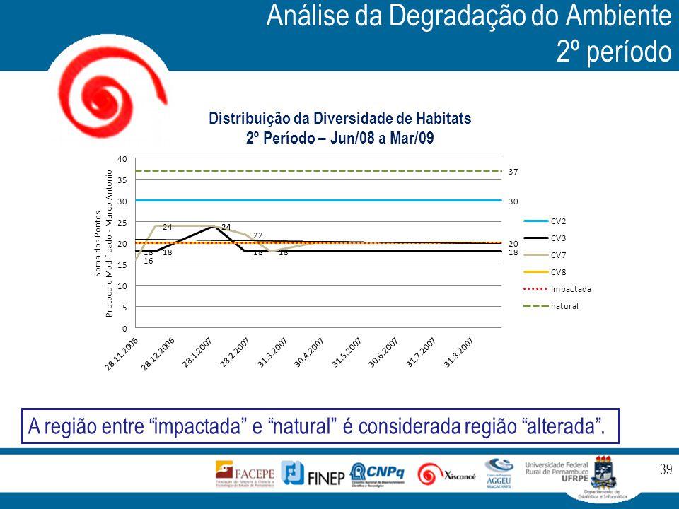 """Análise da Degradação do Ambiente 2º período 39 A região entre """"impactada"""" e """"natural"""" é considerada região """"alterada""""."""