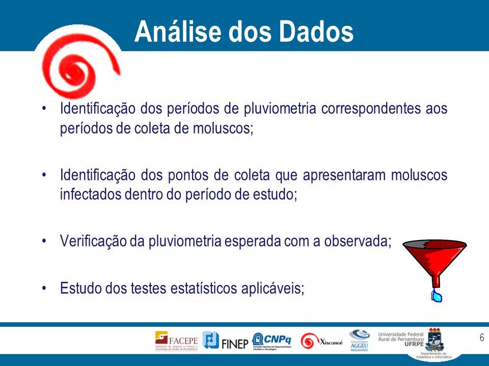 Análise dos Dados Identificação dos períodos de pluviometria correspondentes aos períodos de coleta de moluscos; Identificação dos pontos de coleta qu