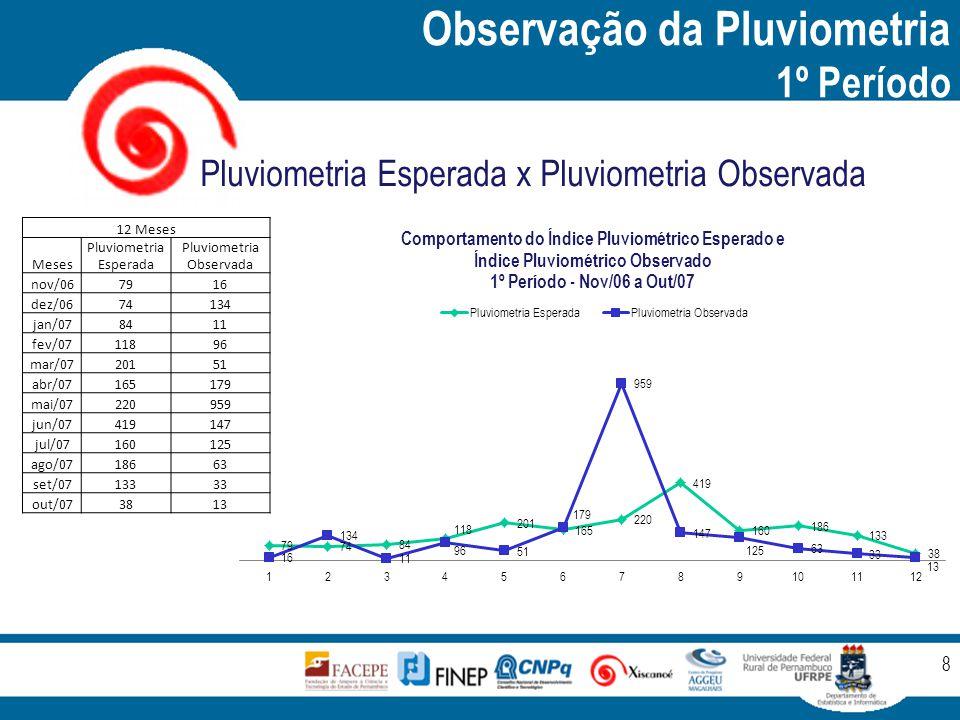Observação da Pluviometria 1º Período 8 Pluviometria Esperada x Pluviometria Observada 12 Meses Meses Pluviometria Esperada Pluviometria Observada nov