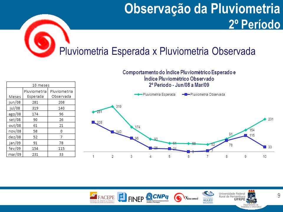 Observação da Pluviometria 2º Período 9 Pluviometria Esperada x Pluviometria Observada 10 meses Meses Pluviometria Esperada Pluviometria Observada jun