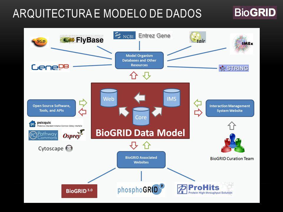 ARQUITECTURA E MODELO DE DADOS