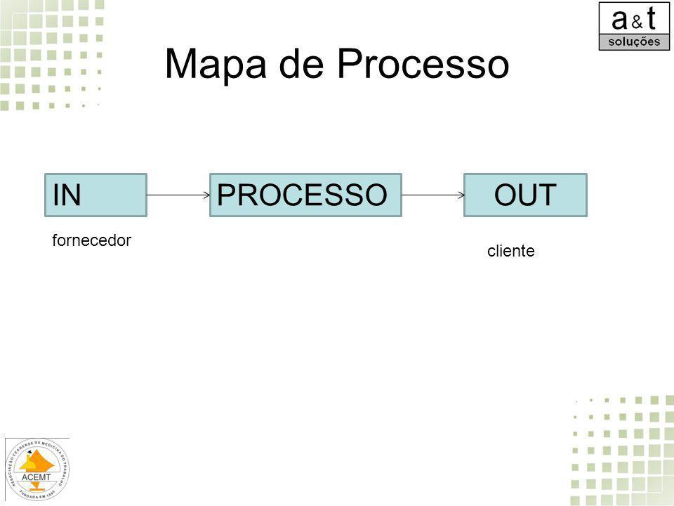Mapa de Processo INPROCESSOOUT fornecedor cliente