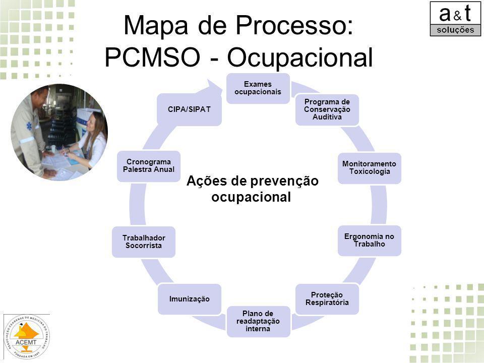 Mapa de Processo: PCMSO - Ocupacional Exames ocupacionais Programa de Conservação Auditiva Monitoramento Toxicologia Ergonomia no Trabalho Proteção Re