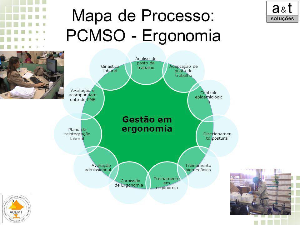 Mapa de Processo: PCMSO - Ergonomia Gestão em ergonomia Analise de posto de trabalho Adaptação de posto de trabalho Controle epidemiológic o Direciona