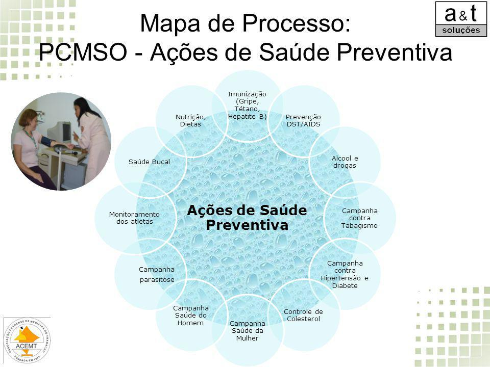 Mapa de Processo: PCMSO - Ações de Saúde Preventiva Ações de Saúde Preventiva Imunização (Gripe, Tétano, Hepatite B) Prevenção DST/AIDS Alcool e droga
