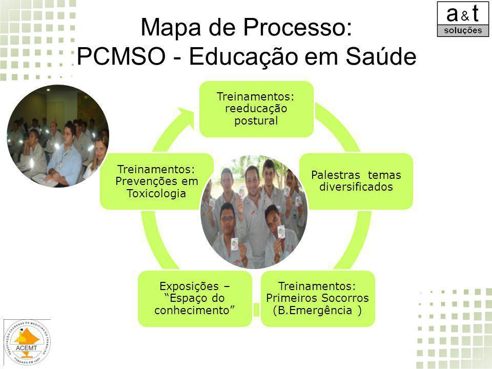 Mapa de Processo: PCMSO - Educação em Saúde Treinamentos: reeducação postural Palestras temas diversificados Treinamentos: Primeiros Socorros (B.Emerg